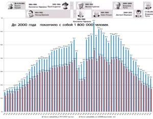Статистика самоубийств за последние 60 лет