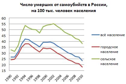 Статистика суицидов в россии 2017
