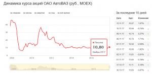 акции авто ваза 2017-2018