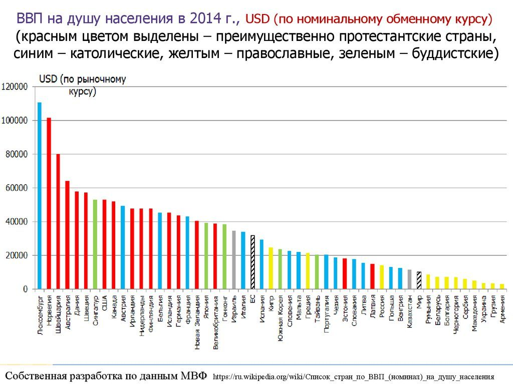 ВВП на душу населения в странах