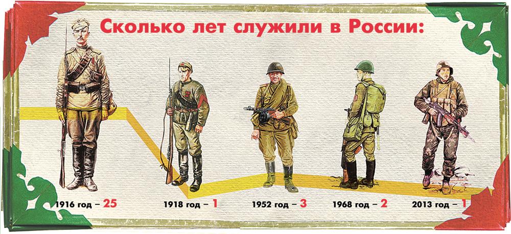 Сколько лет служить в армии