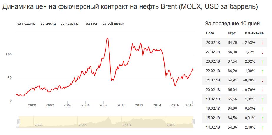 прогнозы на цены на нефть