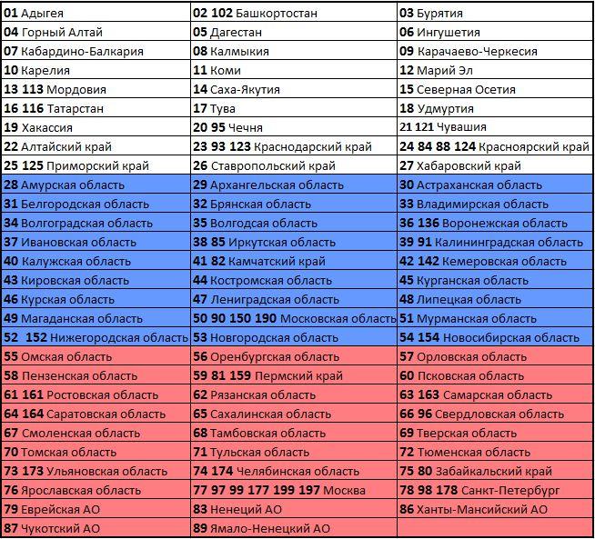 Коды субъектов РФ