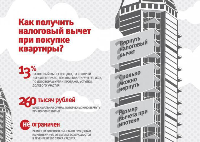 Налоговый вычет за покупку квартиры