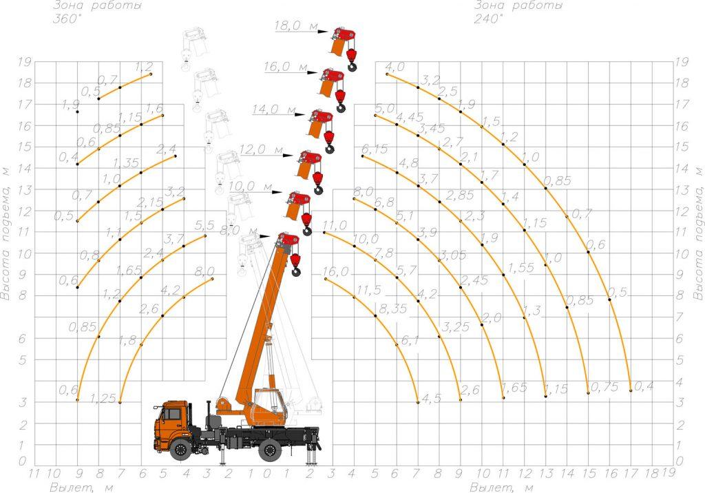 Грузовысотные характеристики КС-35719-1-02